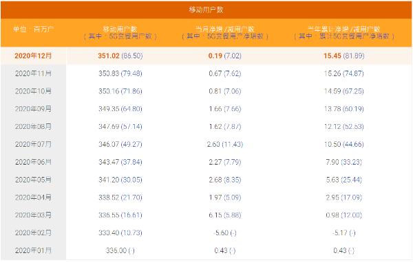 中国电信5G套餐用户达8650万户,完成全年增长目标
