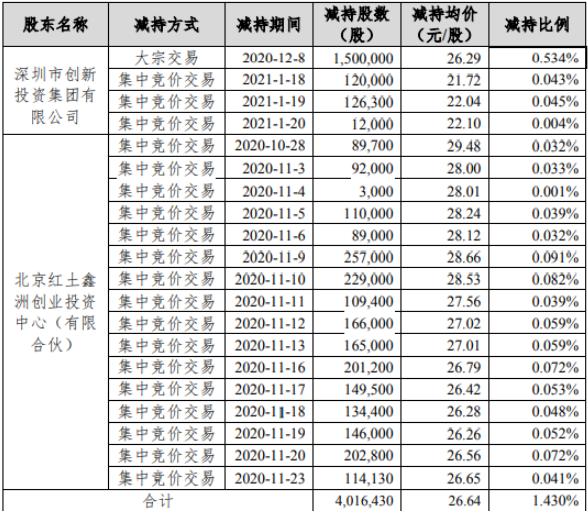 中石科技2名股东合计减持401.64万股 套现合计约1.11亿