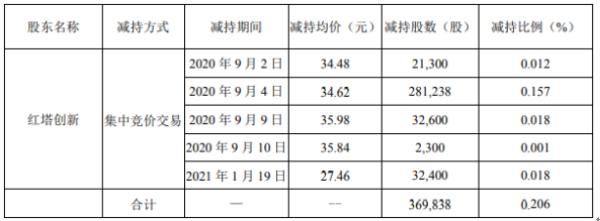 世名科技股东红塔创新减持36.98万股 套现约1280.38万