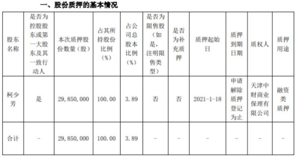 太安堂控股股东柯少芳质押2985万股 用于融资类质押