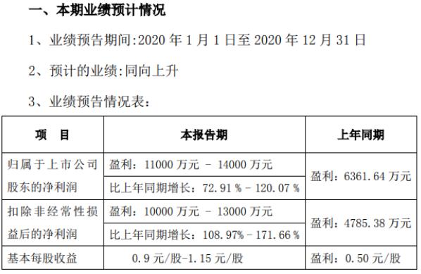 安靠智电2020年预计净利1.1亿-1.4亿增长72.91%-120% GIL产品销量增加