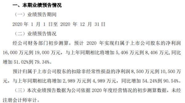有研新材2020年预计净利1.6亿-1.9亿同比增加51.02%-79.34% 主营业务收入增长显著