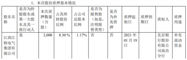 *ST江特第一大股东质押2000万股 用于补充流动资金