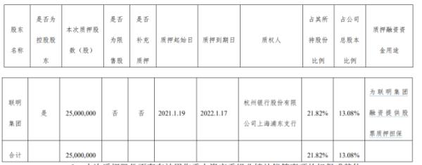 联明股份控股股东联明集团质押2500万股 用于为联明集团融资提供股票质押担保
