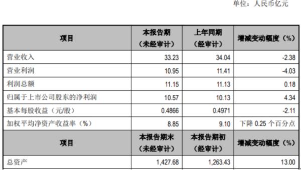 江阴银行2020年度净利10.57亿增长4.34% 各项贷款总额增长