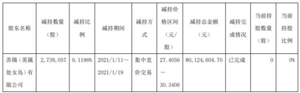 生益科技股东苏锡公司减持273.91万股 套现8012.46万
