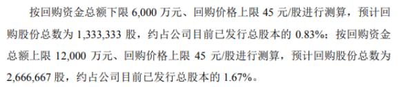 康辰药业将花不超1.2亿元回购公司股份 用于股权激励