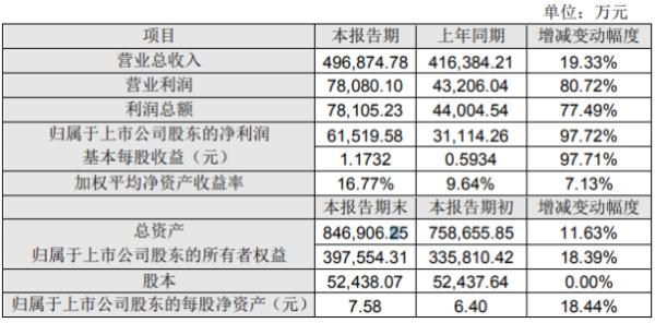 利尔化学2020年度净利6.15亿增长97.72% 部分产品销量及销售价格上涨