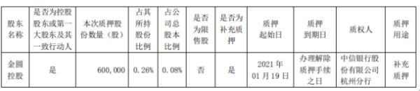 金圆股份控股股东金圆控股质押60万股 用于补充质押