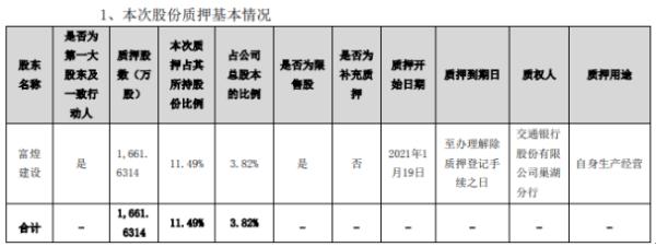 富煌钢构控股股东富煌建设质押1661.63万股 用于自身生产经营