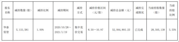 新力金融股东华泰资管减持513.36万股 套现5206.49万