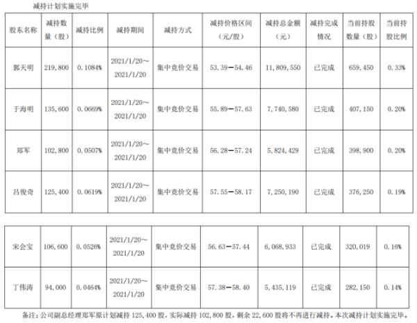 石大胜华6名高级管理人员合计减持78.42万股 套现4412.88万
