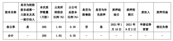 仙坛股份股东曲立荣质押200万股 用于偿还负债