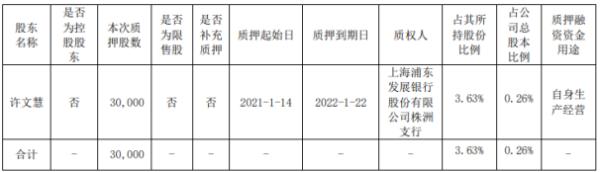 湘油泵股东许文慧质押3万股 用于自身生产经营