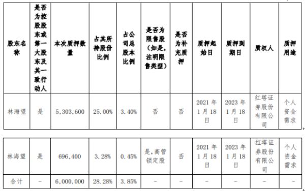 容大感光控股股东林海望质押600万股 用于个人资金需求