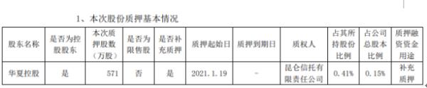 华夏幸福控股股东华夏控股质押571万股 用于补充质押