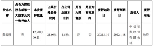 罗莱生活股东薛骏腾质押1270万股 用于融资