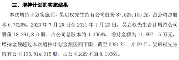 长园集团董事长吴启权增持1829.18万股 耗资1.17亿