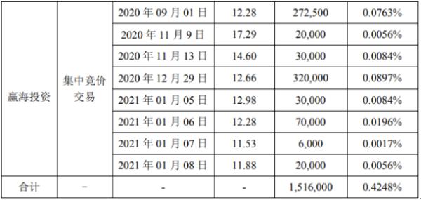 超频三2名股东合计减持151.6万股 套现合计约1883.38万
