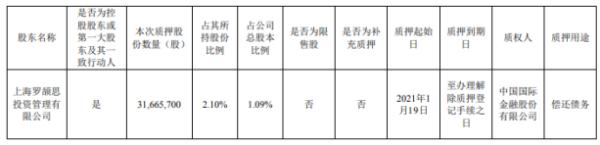 韵达股份控股股东上海罗颉思质押3166.57万股 用于偿还债务