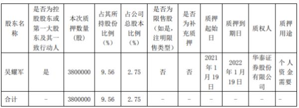 中旗股份控股股东吴耀军质押380万股 用于个人资金需要
