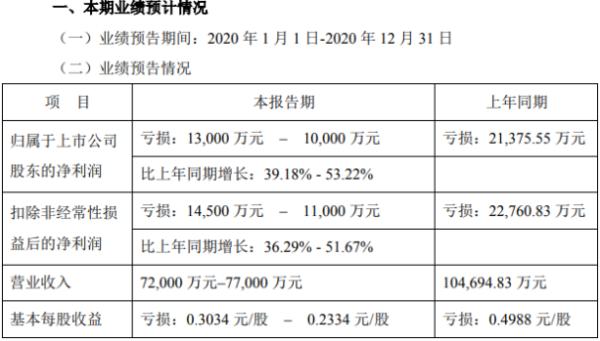 华星创业2020年预计亏损1亿-1.3亿 整体项目毛利率下降