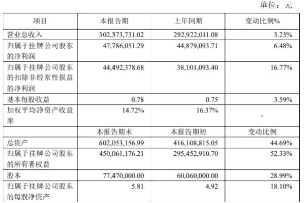 安徽凤凰2020年度净利4778.61万 比上年同期增长6.48%