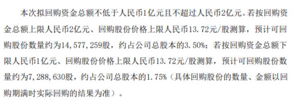健盛集团将花不超2亿元回购公司股份 用于减少公司注册资本