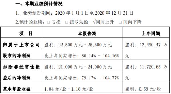 中孚信息2020年预计净利2.25亿-2.55亿增长80%-104% 网络安全监管业务快速增长