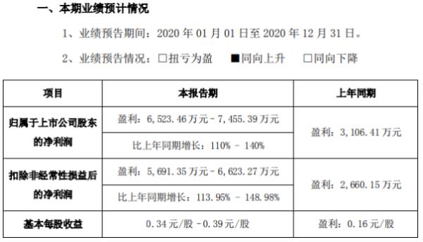乐心医疗2020年预计净利6523.46万-7455.39万增长110%-140% 销售收入大幅增长