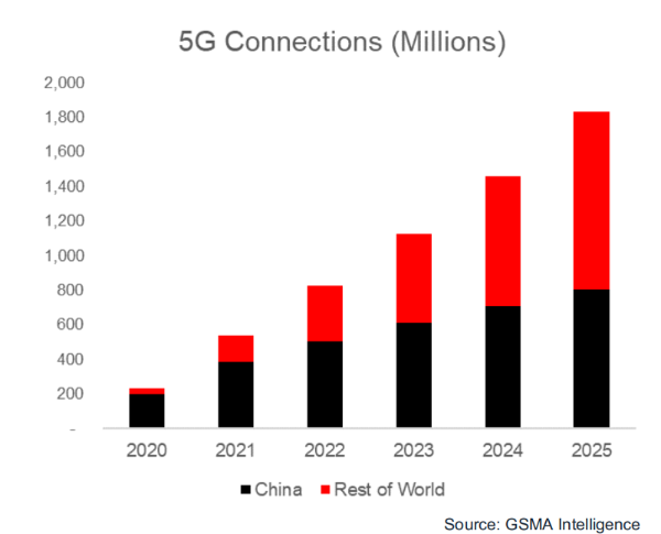 中国消费者5G升级意愿全球最强 MWC21上海推动实现5G价值最大化