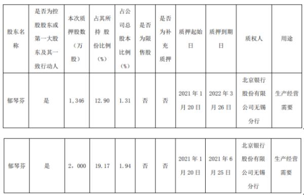 四环生物控股股东郁琴芬质押3346万股 用于生产经营需要