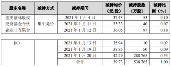 博腾股份股东减持538.77万股 套现2.14亿