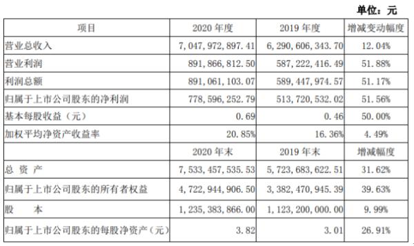 永高2020年净利润7.79亿元 增长51.56% 管道销售保持稳定增长