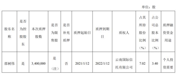 利通电子控股股东邵树伟质押340万股 用于个人投资需要
