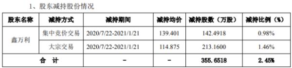 药石科技股东鑫万利减持355.65万股 套现约4.09亿