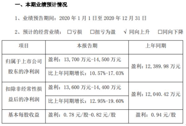 科安达2020年预计净利润1.37-1.45亿 增长10.57%-17.03% 交付项目继续增加
