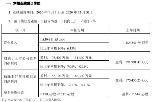 苏泊尔2020年预计净利润17.84-19.14亿 下降7.08%-0.31% 应付客户费用抵消收入