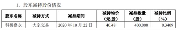 新兴装备股东科桥嘉永减持40万股 套现1619.2万