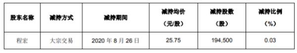 奥美医疗董事程宏减持19.45万股 套现500.84万