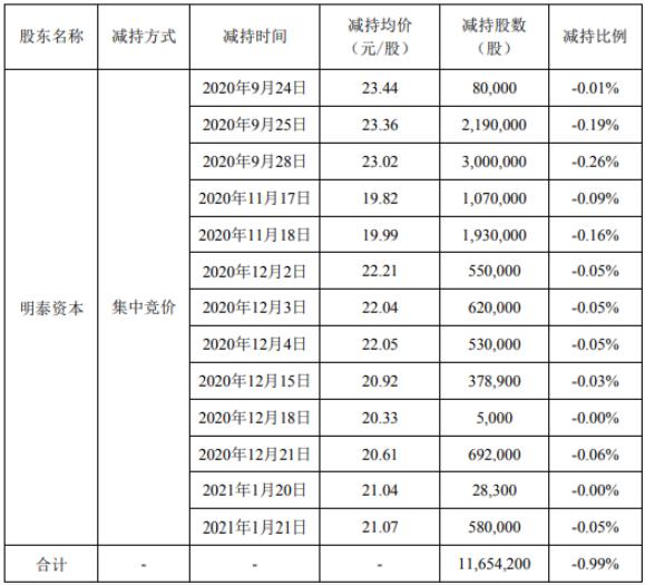 天融信股东明泰资本减持1165.42万股 套现约2.68亿