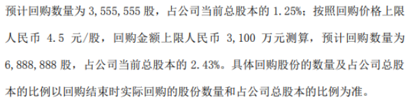 ST八菱将花不超3100万元回购公司股份 用于股权激励