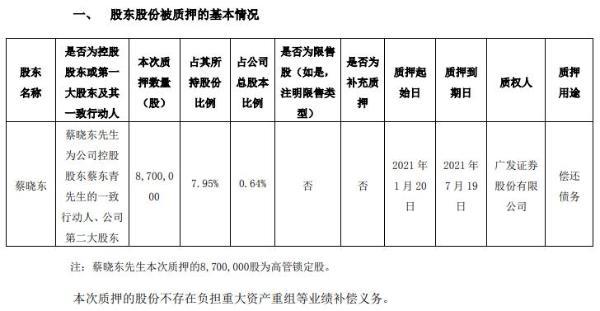 奥飞娱乐股东蔡晓东质押870万股 用于偿还债务