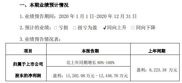 新雷能2020年预计净利1.12亿-1.24亿同比增长80%-100% 航天、航空、船舶订单增长较快