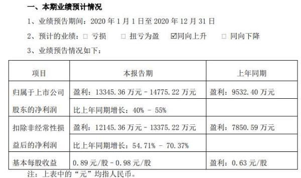 晨化股份2020年预计净利1.33亿-1.48亿同比增长40%-55% 部分产品毛利率有所上升
