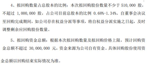 艾融软件将花不超3000万元回购公司股份 用于股权激励