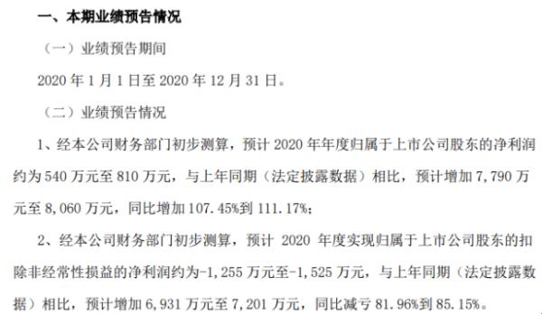 文怡科技2020年预计净利润540万-810万 增长107.45%-111.17% 管理费用减少