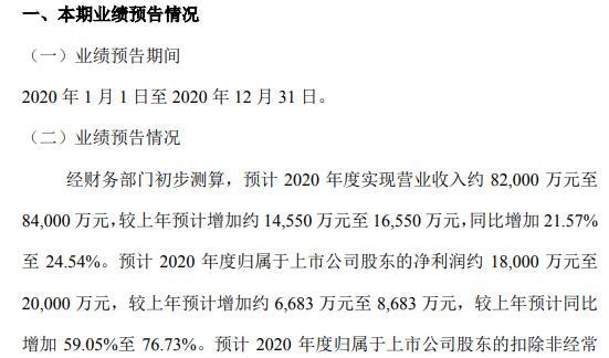 江航设备2020年预计净利润约1.8-2亿 增长59.05%-76.73%
