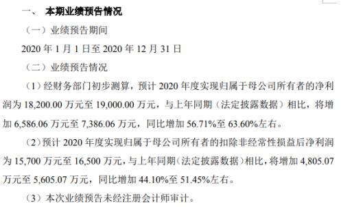 兰特光学预计2020年净利润为1.82亿至1.9亿 同比增长56.71%至63.60%