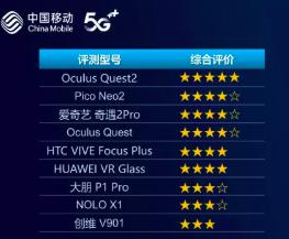 中国移动发布首个VR头戴式设备和首个无人机评估报告